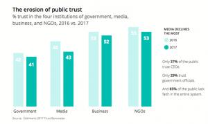 Social Media Trends 2018 Trust Barometer