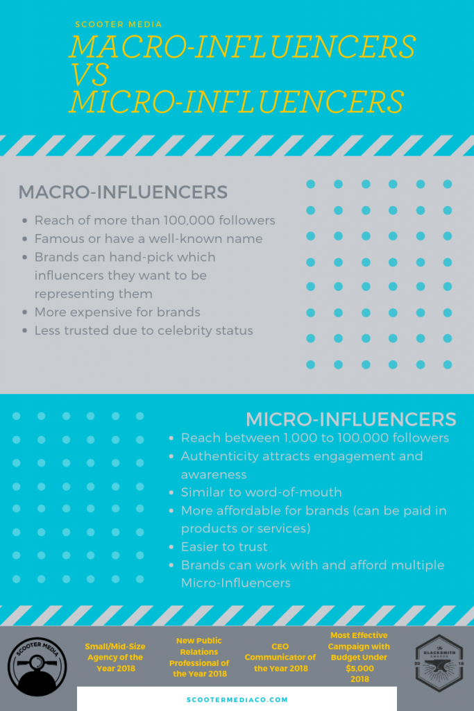 graphic with influencer stats