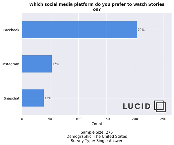 Lucid Social Media Stories Survey