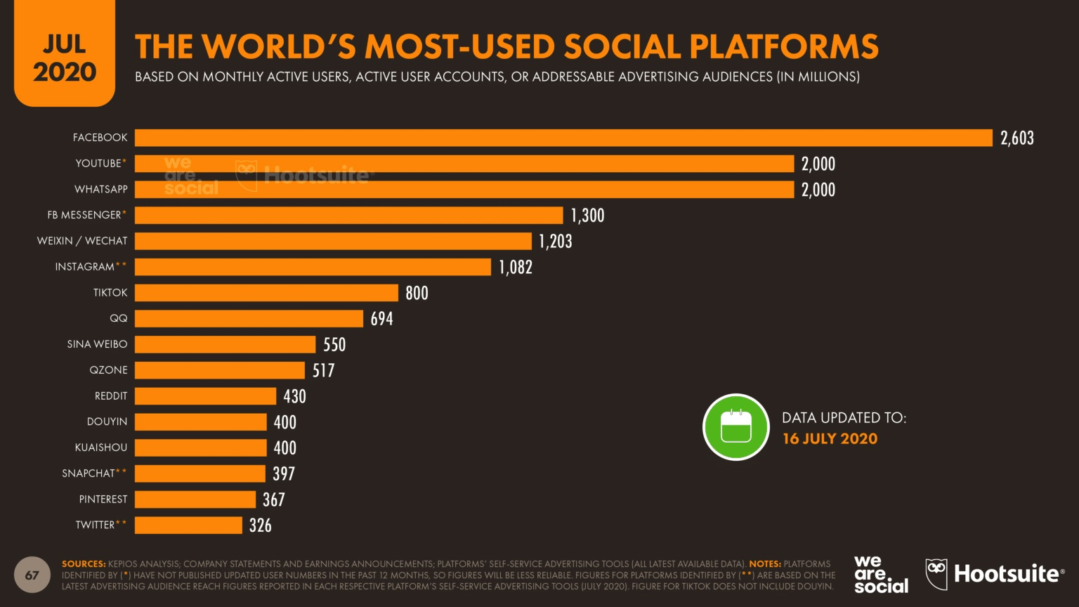 The World's Most-Used Social Platforms July 2020