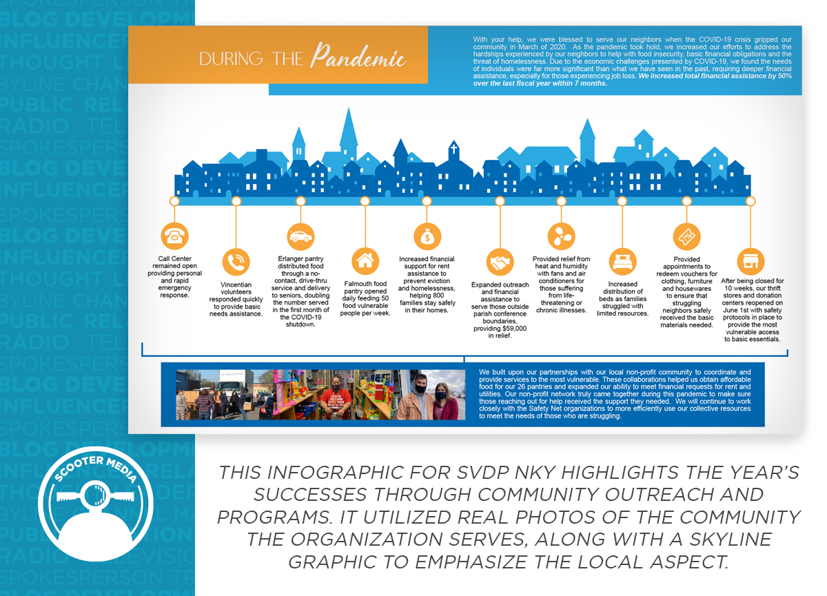 Sample pages from the St. Vincent de Paul annual report