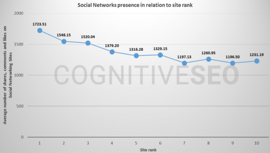 Graph from Cognitive SEO showing the positive correlation between social media and search rankings