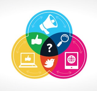 Graphic organizer of colored circles showing the relationship between social media and SEO